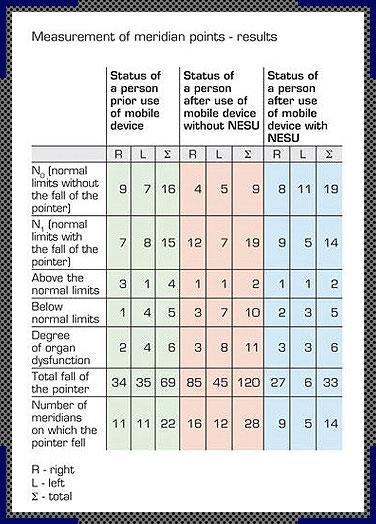Tabel hasil pengukuran NESU